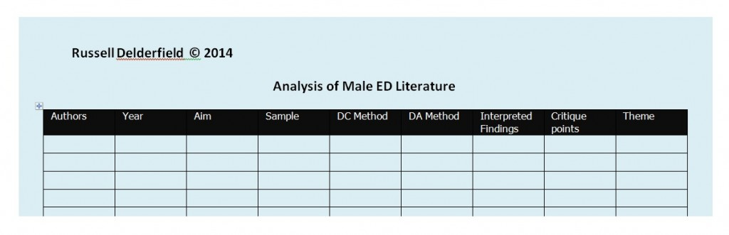 Analysis of Male ED Lit