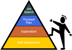 Career Plan Diagram